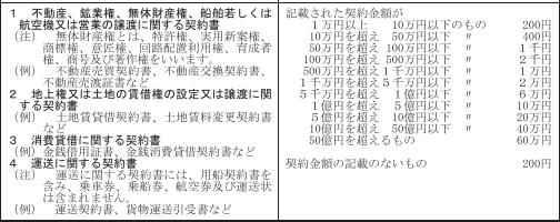 書 金銭 消費 貸借 契約 金銭消費貸借契約書(簡易型)